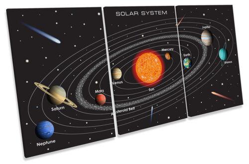 Système Solaire ASTRONOMIE encadrée Toile imprimer Treble Wall Art