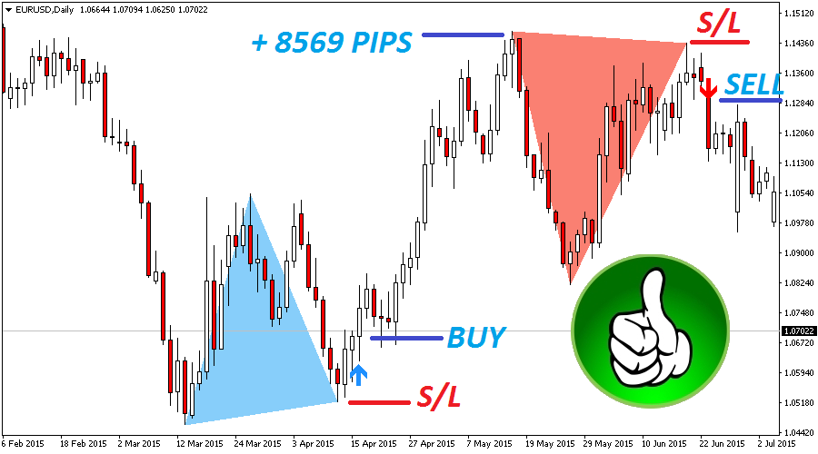 The Best Binary Options/Forex Trading System Indicator -Double Top/Bottom- 2020 2