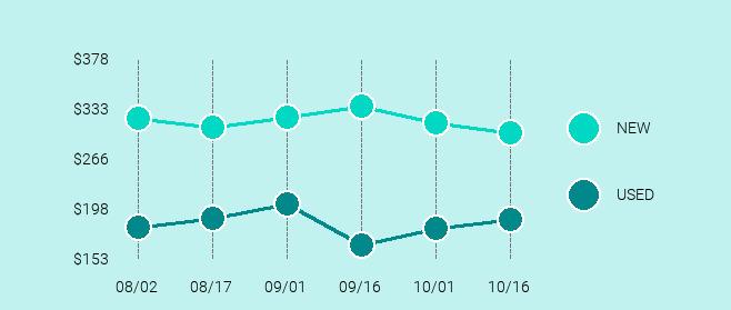 Apple iPad mini 4 Price Trend Chart Large