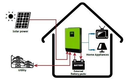 5kva InfiniSolar V hybrid inverter, solar panels, deep cycle