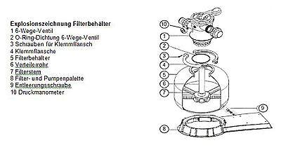 Ersatzteile HST Leis Sandfilteranlage Sandfilter Poolfilter Filter