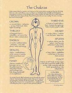 8-5-034-x11-034-Chakras-Parchment-Page-for-Book-of-Shadows-Altar