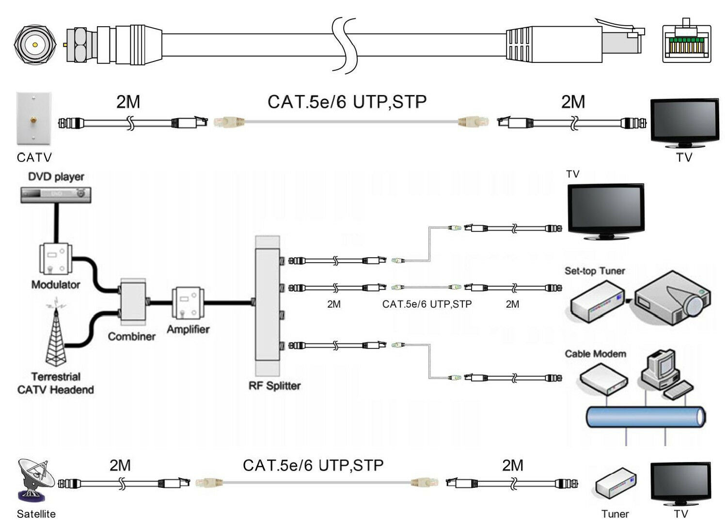 Coaxial Cable To Rj45 Wiring Diagram Trusted Diagrams Coax Schematic Rg6 Introduction Electrical U2022 Splitter
