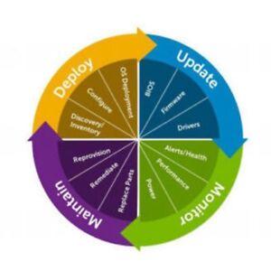 iDRAC7 Enterprise License FOR R320 R420 R520 R620 R720xd