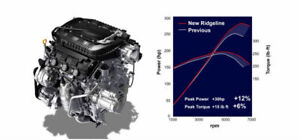 Honda Ridgeline Pilot  3.5L I-VTec  J35Y6 Remanufactured Engine 2017 - Current