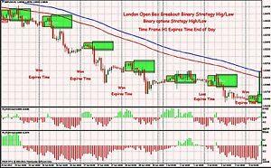Binary trading courses london