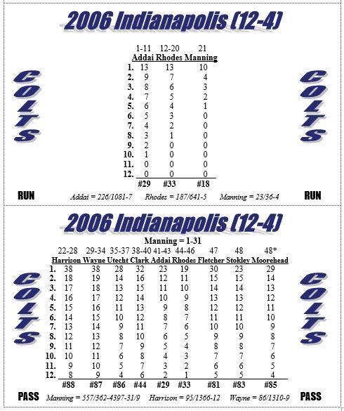 2006 NFL Season Solitaire Stat-Based  Footbtutti Simulation gioco - nuovo  100% nuovo di zecca con qualità originale