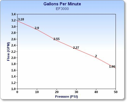 EVERFLO 12 Volt 3.0 GPM Diaphragm Water Pump 60 psi Lawn Sprayers Boats RV/'s 2