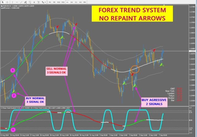 R024 Forex Trend System Indicator Forex For Metatrader 4 Mt4