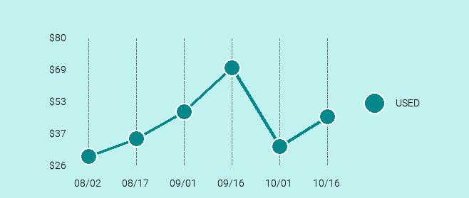 Nikon EM Price Trend Chart Large