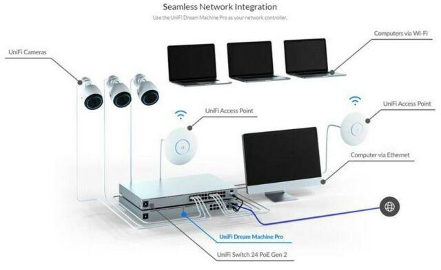 Ubiquiti Networks Unifi Dream Machine Pro 10Gbps Multi ...