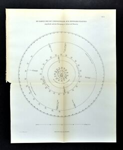 Details about 1894 Solar System Map Planetary Orbits Jupiter Saturn on space colonization map, brazilia map, pluto map, io map, gypsy map, saturn map, milky way map, uranus map, iran map, mars map, ceres map, mercury map, gorilla map, pleiades map, global topographical map, ganymede map, earth map, jupiter map, neptune map, moon map,