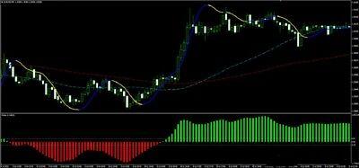 1m forex trading indicators