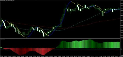 1M /& 5M forex scalping system indicators profitable  99.99/% accuracy non repaint
