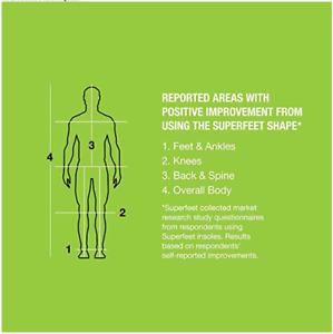 SUPERFEET Premium Green Insoles Inserts Orthotics Brand New In Box B C D E F G