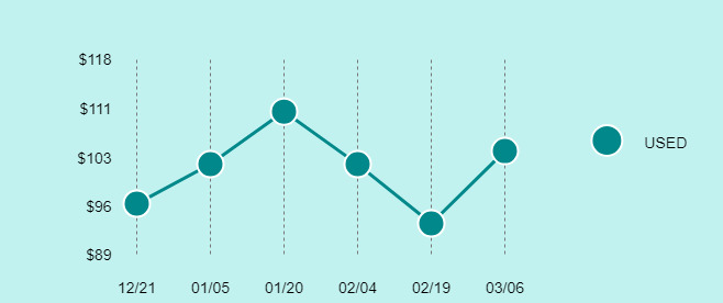 Pentax K1000 Price Trend Chart Large