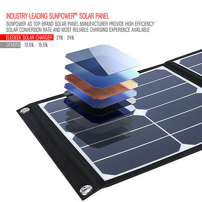40W Portable Solar Panel Charger Charging Bag for Mobile Phone Laptop Computer
