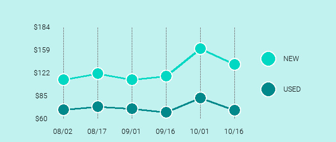 Samsung Galaxy J7 Price Trend Chart Large