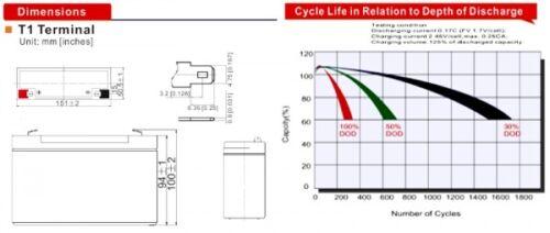 Akku kompatibel Notstrom USV 6V 12Ah AGM Blei Vlies Accu UPS Sicherheit wie 10Ah