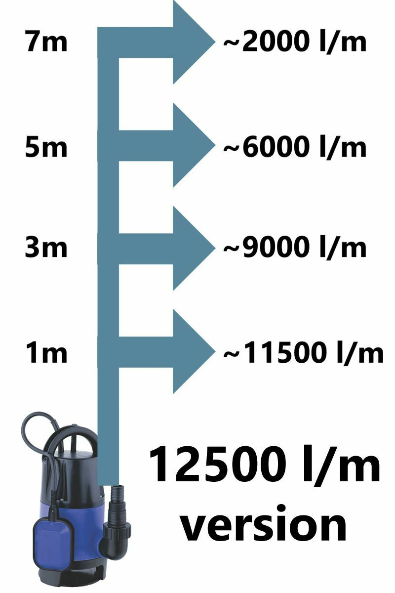Submersible Pump for Dirty Water Emptying Pools Ponds Flooded Basements