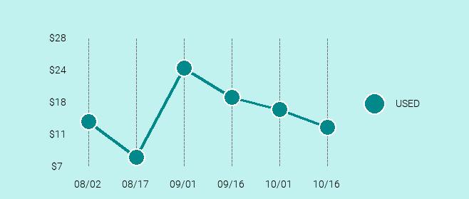 Nokia Lumia 521 Price Trend Chart Large