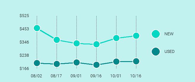 Google Pixel 2 XL Price Trend Chart Large