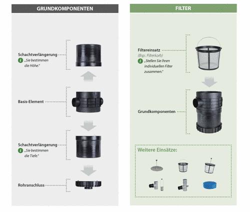 PLURAFIT Abwassersammel- Abwassersammel- Abwassersammel- Grüneiler- und Kontrollschacht caeac9