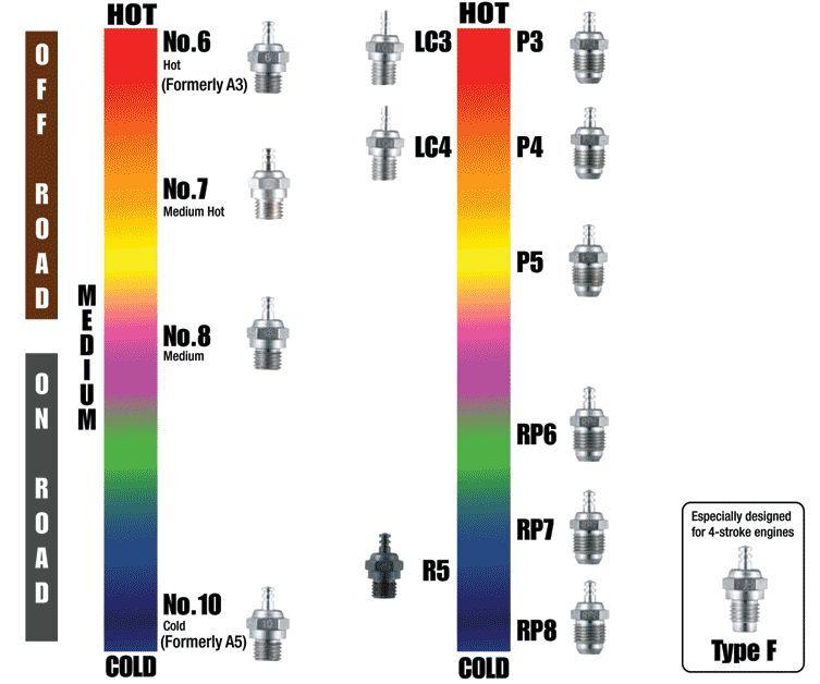 O.S Glow Plug Plug Plug P4 (6pcs) 280785