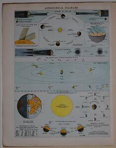 1910 Original Aufdruck Astronomisches Diagramme Solar System Eclipses Tides Mond