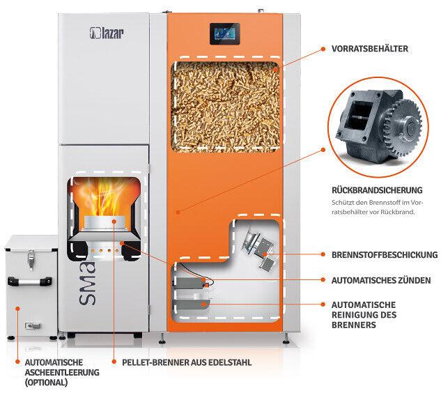 Arbeitsweise Smartfire Pelletheizung