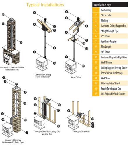 """Duravent PelletVent Pro tuyau 3/"""" Diamètre de l/'Appliance Adaptateur #3PVP-AD Pellet Vent"""