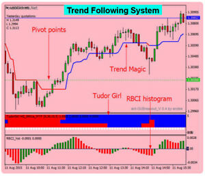 The best scalping indicator forex