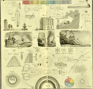 Romantique Tableau De Physique Meteorologie Etude De La Lumiere Planche De Duval 1837 Prix Fou