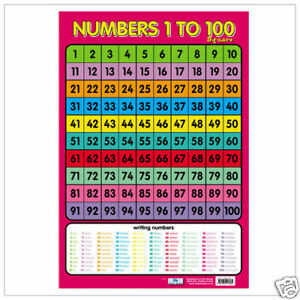 Educational-Poster-Numbers-1-100-Number-Square-0010