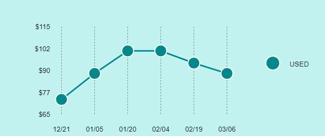 Sega Saturn Price Trend Chart Large
