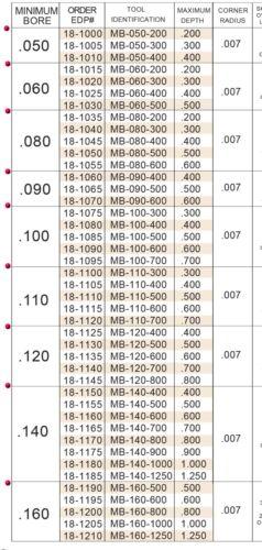 """.080/"""" Bore .400/""""Depth ALTiN Coated Carbide Max-Bore Boring Bar Internal Tool USA"""