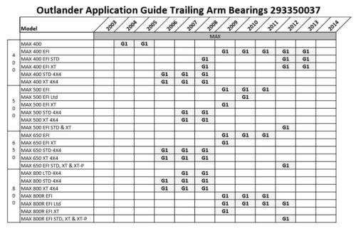 Rear Suspension Bearings *Pair* Can-Am ATV Outlander Renegade replaces 293350037