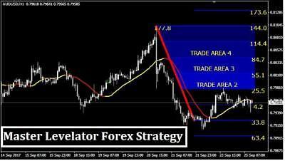 Profitable forex trading plan