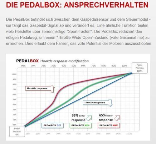 DTE pedalbox 3 S pour MERCEDES-BENZ SL r230 225 kW 10 2001-01 2012 500 230.475...