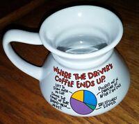 Shoebox Greetings by Hallmark Where The Driver's Coffee Ends Up Coffee Mug.