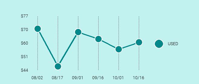 LG Nexus 5X Price Trend Chart Large