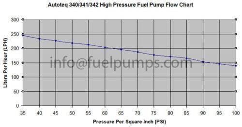 High Pressure Hayg Fuel Pump 255 LPH For Lexus GS300 GS400 SC300 Toyota Previa