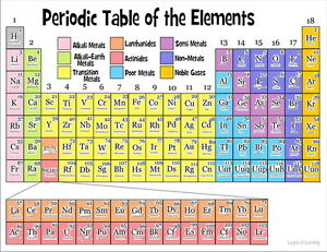 image is loading 022 periodic table of the elements fabric chemical - Periodic Table Fabric