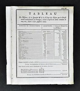 1779 Document Chart - Exports Brazil to Portugal - Diamonds Sugar
