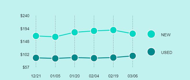 Samsung Galaxy S6 Price Trend Chart Large