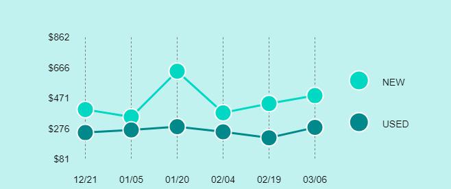 DJI Phantom 3 Standard Price Trend Chart Large