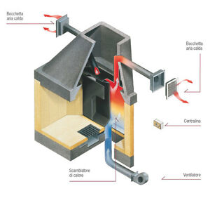 Sistema ventilazione camino caminetto scambiatore calore - Ventilazione cucina ...