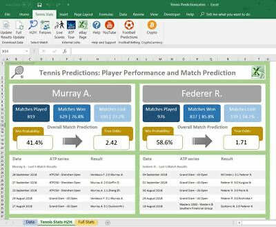 Tennis betting statistics irish puppy derby betting terms