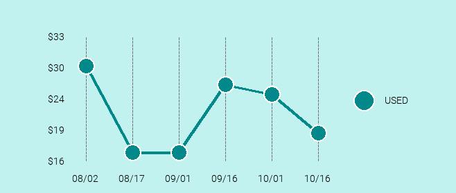 HTC Desire 510 Price Trend Chart Large