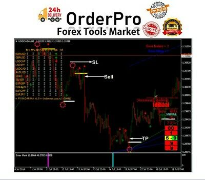 Indicator with high accuracy forex